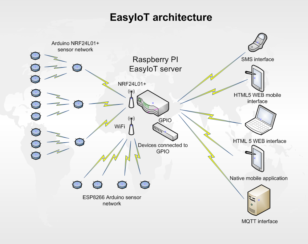 EasyIoT architecture